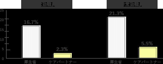 【常勤職員】厚生省16.7%、ケアパートナー2.3%。【非常勤職員】厚生省21.3%、ケアパートナー5.5%