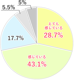 【ケアパートナー】とても感じている28.7% 感じている43.1% どちらともいえない17.7%あまり感じていない5.5% 感じていない5%