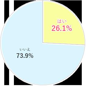 【第三者施設】はい26.1% いいえ73.9%