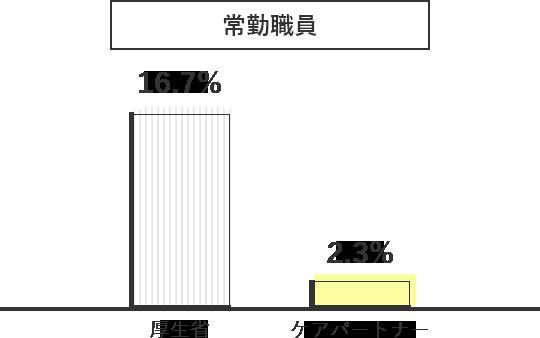 【常勤職員】厚生省16.7%、ケアパートナー2.3%