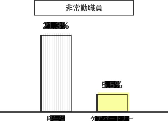 【非常勤職員】厚生省21.3%、ケアパートナー5.5%