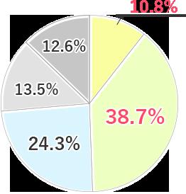 【第三者施設】とても感じている10.8% 感じている38.7% どちらともいえない24.3%あまり感じていない13.5% 感じていない12.6%